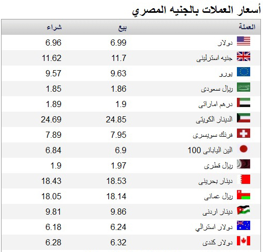 اسعار الدولار , اليورو , الين , الاسترليني , الدينار الكويتي في البنوك اليوم الاربعاء 5-3-2014