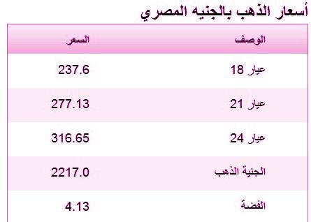 اخر تحديث في اسعار الذهب في مصر اليوم الاربعاء 5-3-2014 , سعر الذهب المصري 5 مارس 2014
