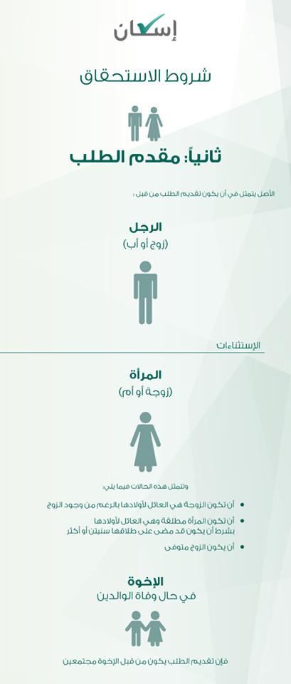 كيفية الاشتراك فى برنامج دعم الإسكان السعودي 1435 , w.eskan.gov.sa