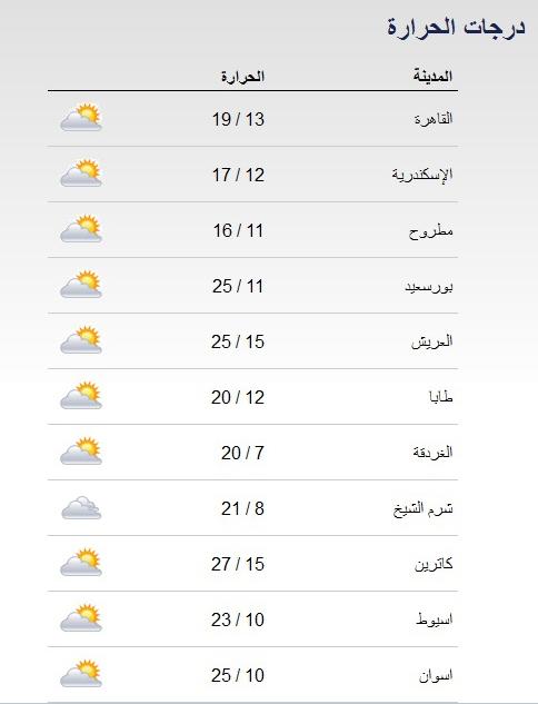 حالة الطقس ودرجات الحرارة المتوقعة في مصر الجمعة 14-3-2014