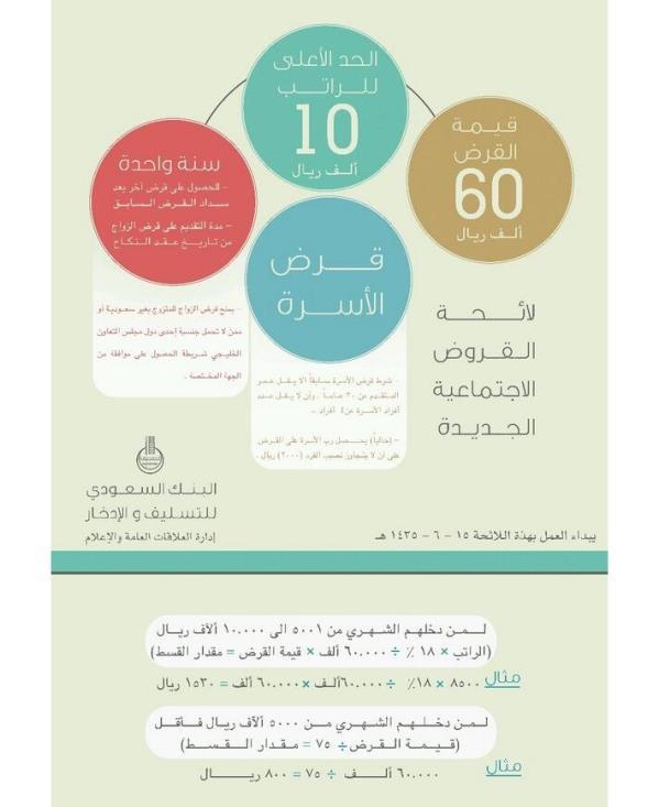 البنك السعودي للتسليف والادخار , تفاصيل و شروط لائحة القروض الاجتماعية الجديدة