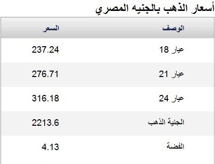 اسعار الذهب الخميس 20/3/2014 فى مصر