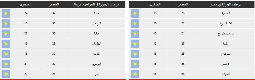 حالة الطقس ودرجات الحراره المتوقعه الخميس 20/3/2014 فى مصر وبعض العواصم العربيه