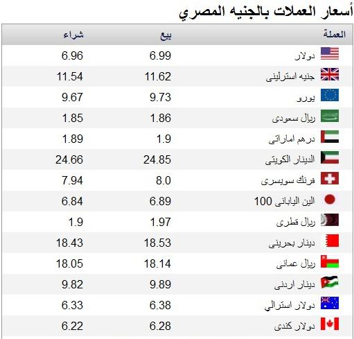 اسعار الدولار و العملات بالدينار الاردني والريال السعودي اليوم الجمعة 21-3-2014