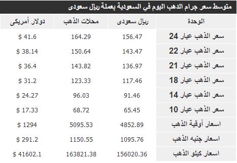 اسعار الذهب في الامارات اليوم الثلاثاء بالدرهم الاماراتي 1-4-2014