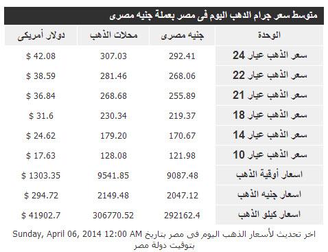 سعر غرام الذهب بجميع عياراته اليوم الاثنين 7-4-2014 في مصر