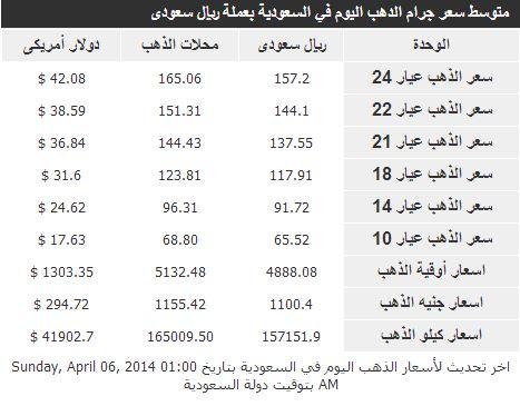 اسعار الذهب بجميع عيارته اليوم الاثنين 7-4-2014 في السعودية