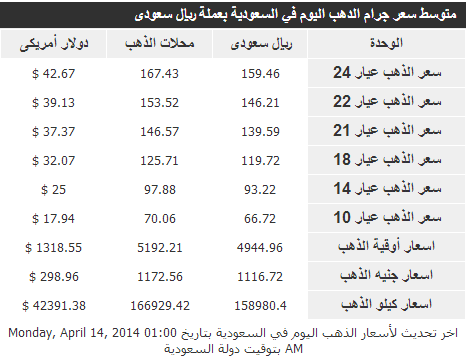 ����� ����� ����� ������� �� �������� �������� 15-4-2014 , The price of gold today 04/15/2014