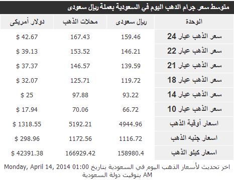 اسعار الذهب بجميع عياراته في السعودية الثلاثاء 15-4-2014 , The price of gold today 04/15/2014