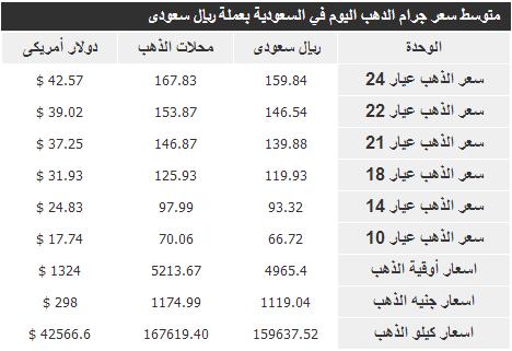 اسعار الذهب في السعودية اليوم الاربعاء 1614