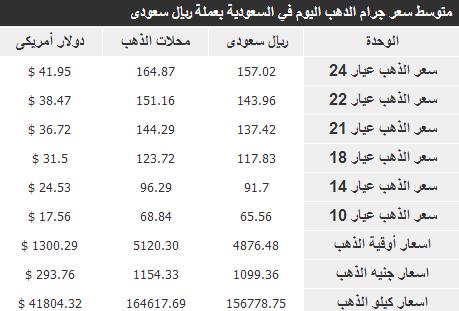 اسعار الذهب في السعودية اليوم الخميس 17-6-1435 , The price of gold in Saudi Arabia 17/4/2014