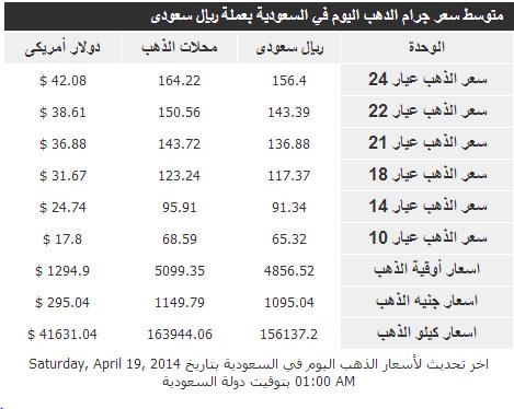 أسعار الذهب و عياراته المختلفة في المملكة العربية السعودية اليوم الاحد 20-6-1435
