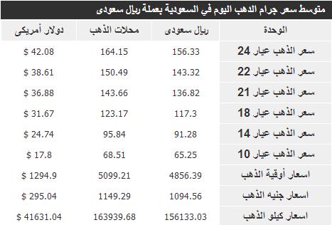 سعر غرام الذهب في المملكة اليوم 22-6-1435 , اسعار الذهب في السعودية الثلاثاء 22-4-2014