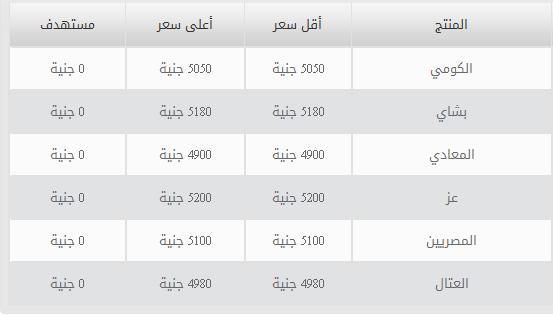اسعار الحديد و الجبس في مصر اليوم الاحد 27-4-2014