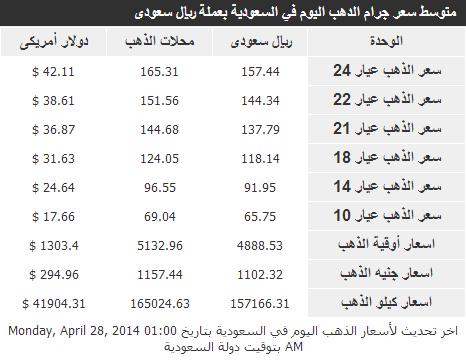 اسعار الذهب في السعودية الثلاثاء 29-6-1435 , سعر أوقية الذهب و سعر جنيهات الذهب و سعر كيلو الذهب