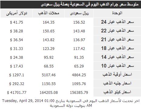 أسعار اذهب في المملكة العربية السعودية الاربعاء 1-7-1435