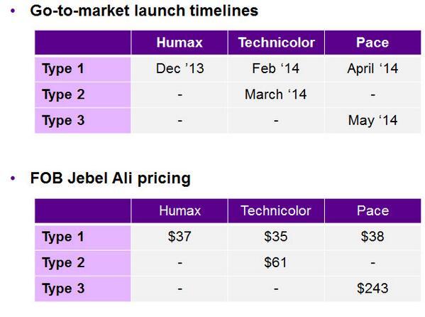 أسعار رسيفرات بي أن سبورت الجديدة لشهر مايو 2014