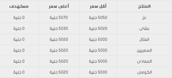 اسعار الحديد في مصر اليوم الجمعة 30-5-2014