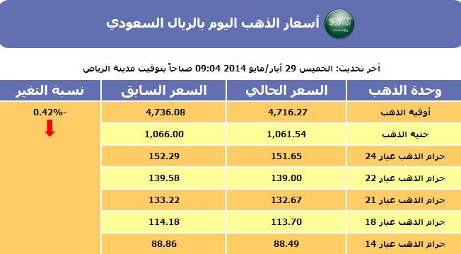 أسعار الذهب في السعودية اليوم الجمعة 30 مايو 2014