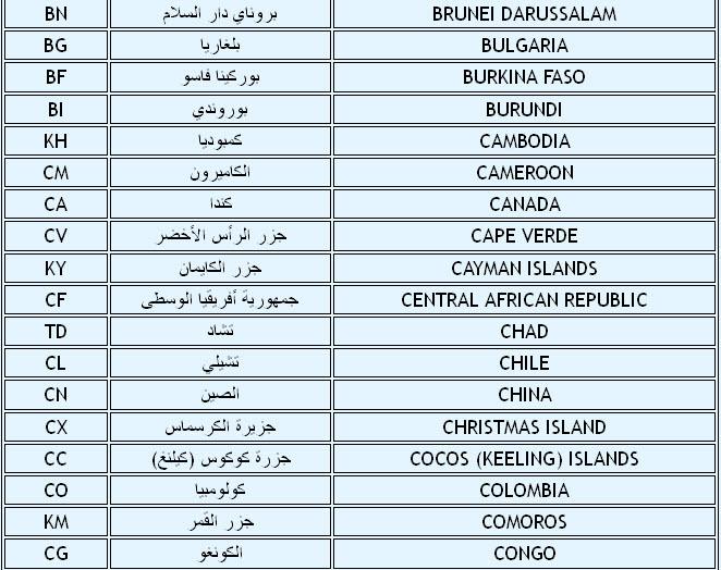 اختصارات دول العالم , اختصارات الدول , jo , eg , us, uk, af, se,sa,ch,nl, ie, uy,uz,yz