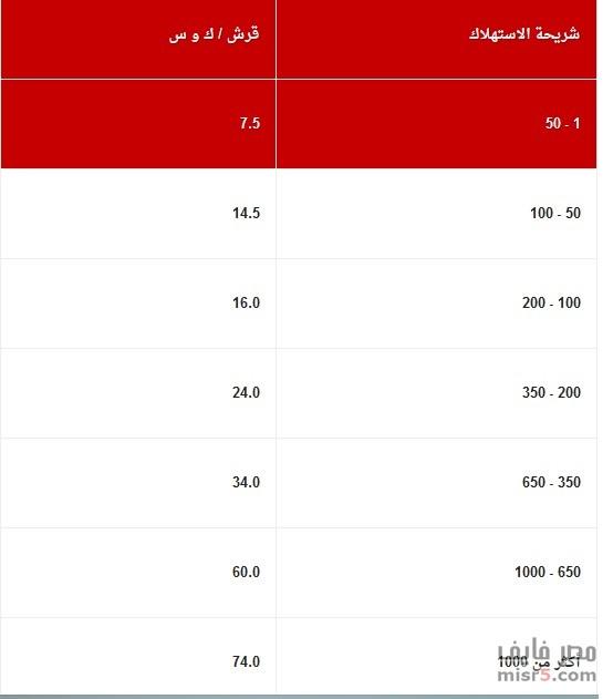 الأسعار الجديدة للكهرباء في مصر على حسب الإستهلاك والشريحة