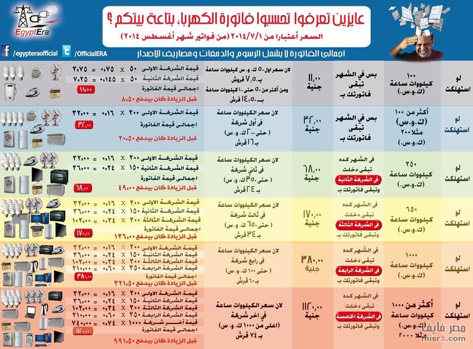شرح طريقة حساب قيمة فاتورة الكهرباء بدءاً من أغسطس في مصر