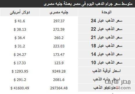 آخر أخبار مصر اليوم السبت الموافق 2 أغسطس 2014