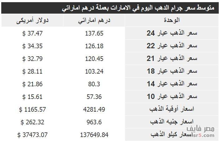 انخفاض سعر جرام الذهب للعيارات المختلفة في الأمارات اليوم الثلاثاء 4/11/2014