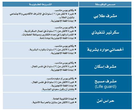 وظائف جديدة اليوم الاحد 16-11-2014