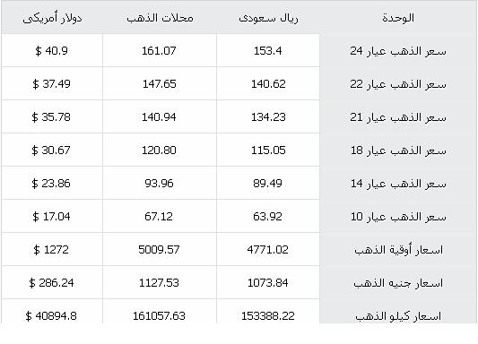 سعر الذهب اليوم بالسعودية الاربعاء 1914 , سعر الذهب بالريال السعودى أسعار الذهب في السعودية