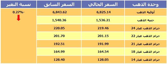 أسعار الذهب بجميع عياراته في السودان 23 نوفمبر 2014
