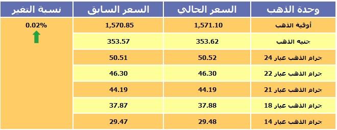 أسعار الذهب بجميع عياراته في ليبيا 23/11/2014 بالدينار الليبي