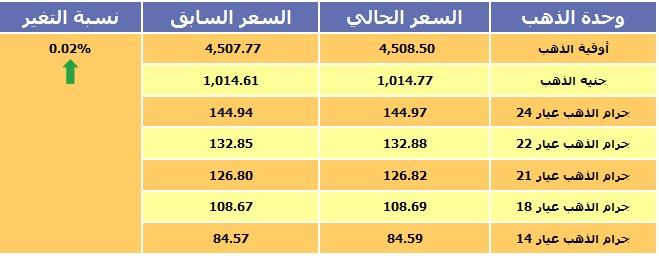 أسعار الذهب بجميع عياراته في السعودية 1-2-1436 بالريال السعودي