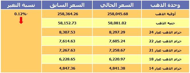 أسعار الذهب بجميع عياراته في اليمن 23/11/2014 بالريال اليمني