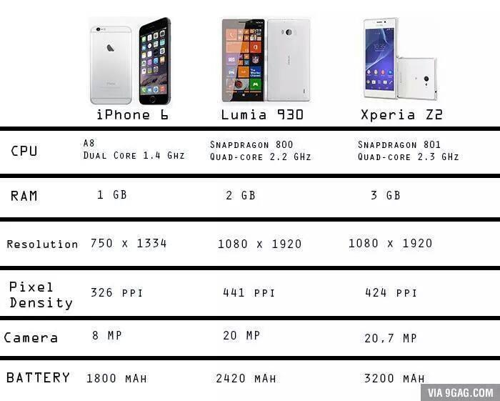 ������ ��� iPhone 6 � Nokia Lumia 930 � xperia z2