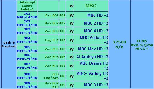 باقة قنوات MBC HD مجانًا على قمر Badr-4