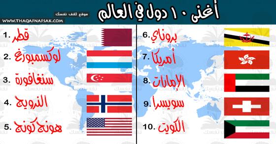 أغنى ١٠ دول على مستوى العالم