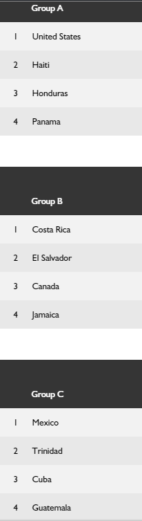 ������� ������� ������ ���������� ����� ������� 2015 CONCACAF Gold Cup