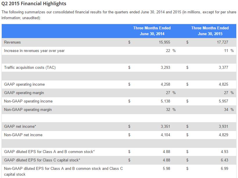 نتائج قوقل ارتفاع الأرباح على الرغم من انخفاض أسعار النقرات الإعلانية