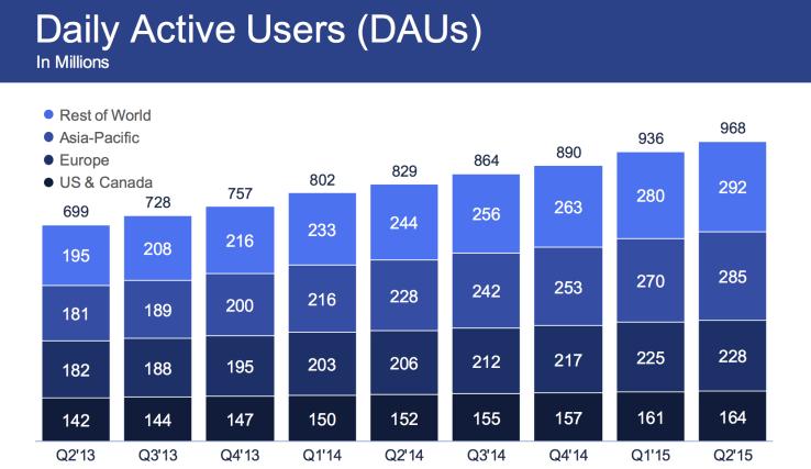 نتائج فيس بوك عائدات أكثر من 4 مليار وتباطؤ نمو المستخدمين