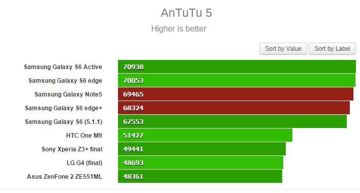 صور أداء جالكسي نوت 5 وجالكسي إس 6 إيدج بلس على منصات الاختبار