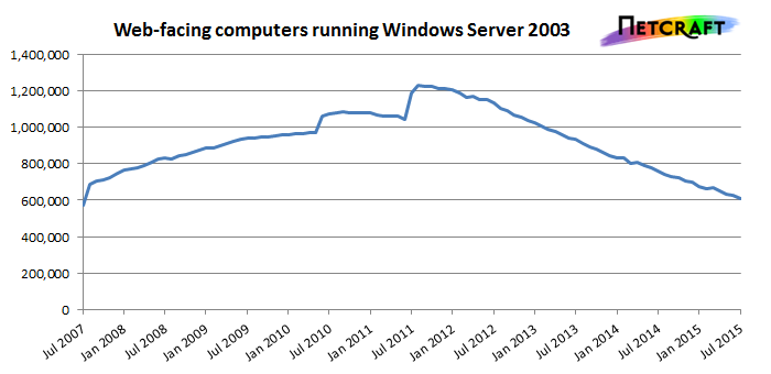 أكثر من 175 مليون موقع مستضاف على مخدمات عرضة للاختراق