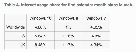 تقرير من NetMarketShare ارتفعت نسبة استخدام ويندوز 10 على الحواسيب الشخصية