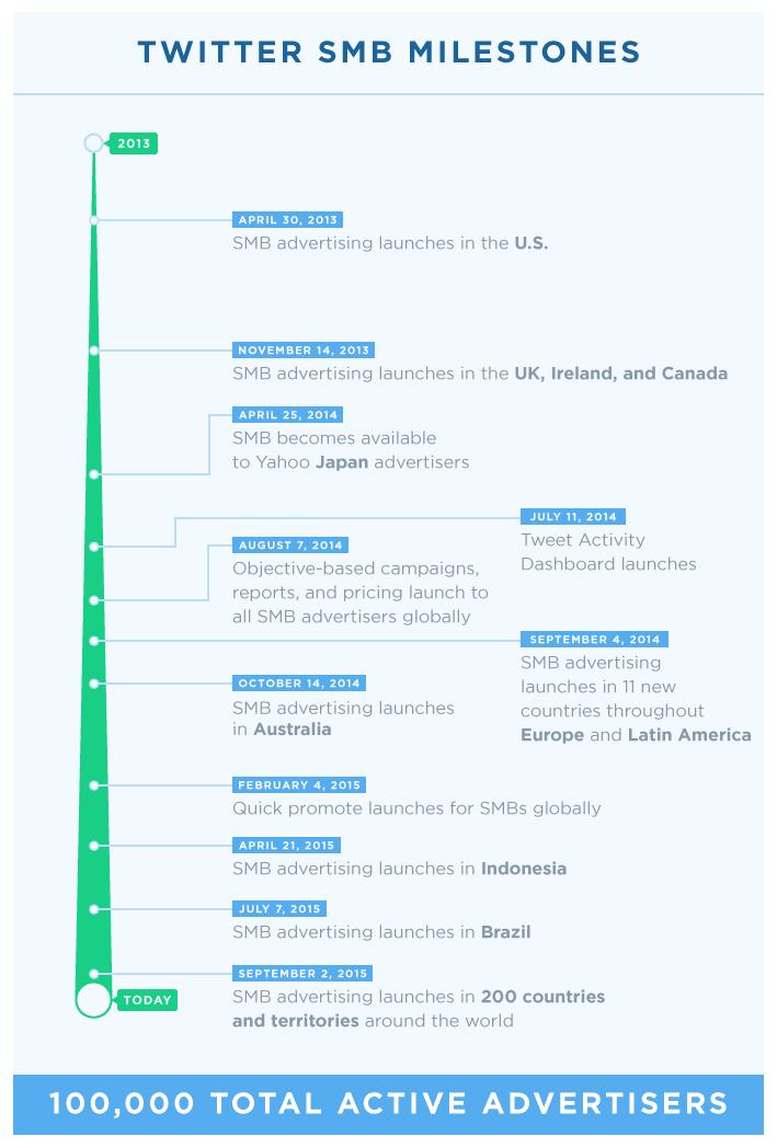 شبكة تويتر يعلن عن فتح نظام الإعلانات في 200 دولة ads.twitter.com