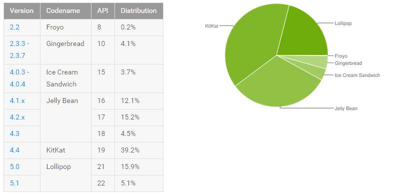 أندرويد مارشميلو 6.0 يسيطر على 21% من أجهزة أندرويد هذا الشهر