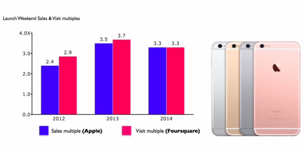 فورسكوير تتوقع بيع أبل 15 مليون هاتف آيفون 6 إس و6 إس بلس