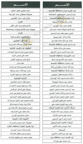 بالأسماء مرشحون للتعيين بوظيفة معلم في وزارة التربية والتعليم في الأردن