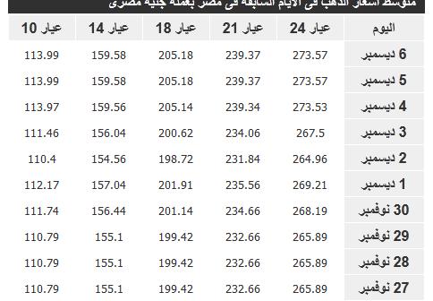 سعر الذهب في مصر اليوم الثلاثاء 8-12 2015- أسعار الذهب في مصر اليوم 8/12/2015