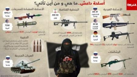 معلومات عن أسلحة داعش الارهابي ما هي ومن أين تأتي