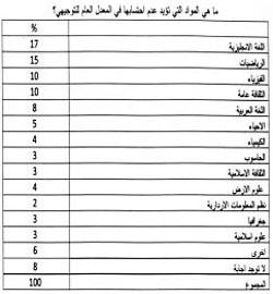جريدة الدستور عمان - الدستور %64 من الطلبة يؤيدون الاستعاضة عن التوجيهي بامتحان قبول تعقده الجامعات